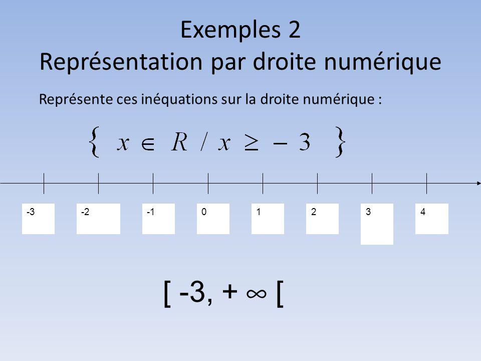 Exemples 2 Représentation par droite numérique