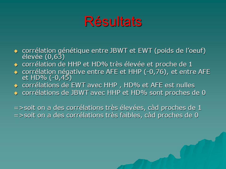 Résultats corrélation génétique entre JBWT et EWT (poids de l'oeuf) élevée (0,63) corrélation de HHP et HD% très élevée et proche de 1.