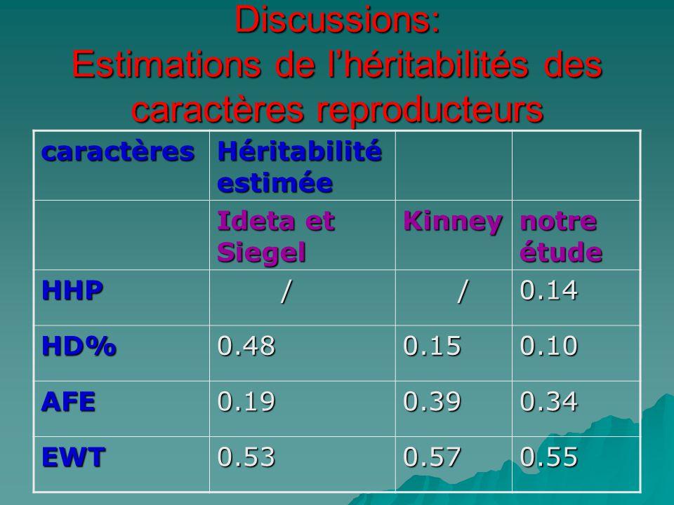 Discussions: Estimations de l'héritabilités des caractères reproducteurs
