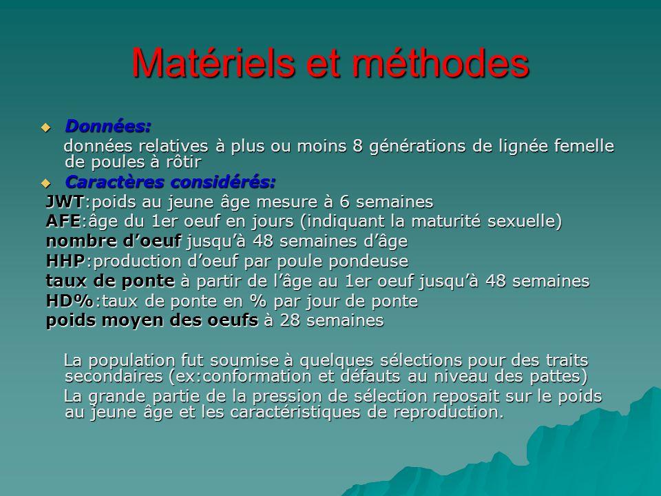 Matériels et méthodes Données: