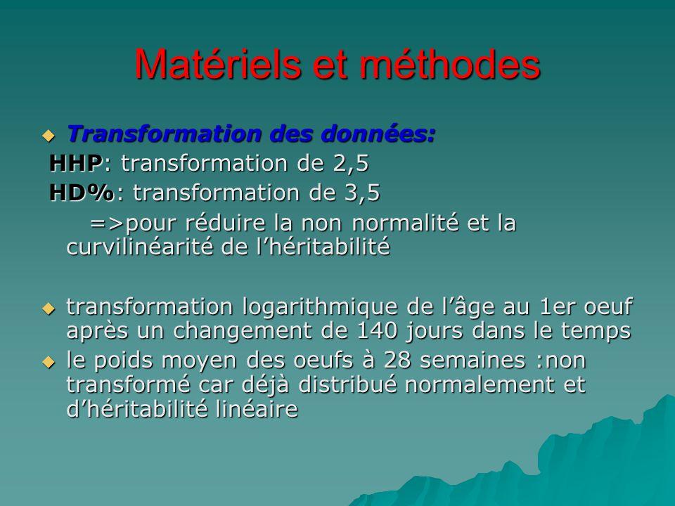 Matériels et méthodes Transformation des données: