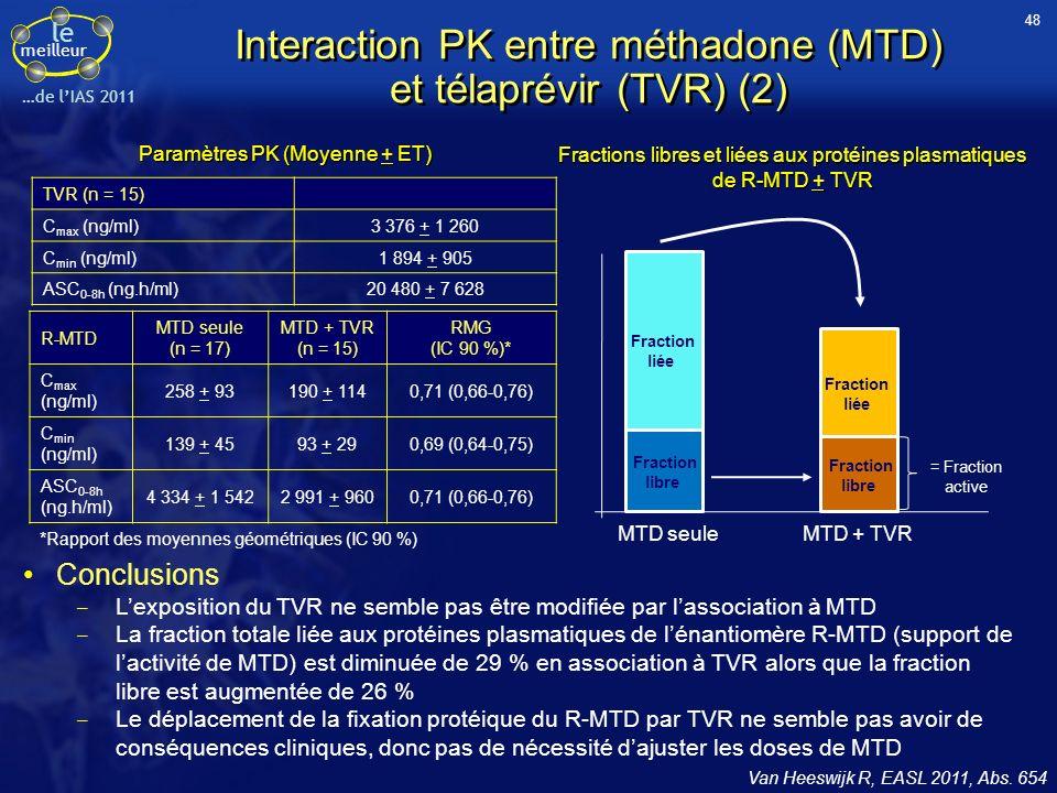 Interaction PK entre méthadone (MTD) et télaprévir (TVR) (2)