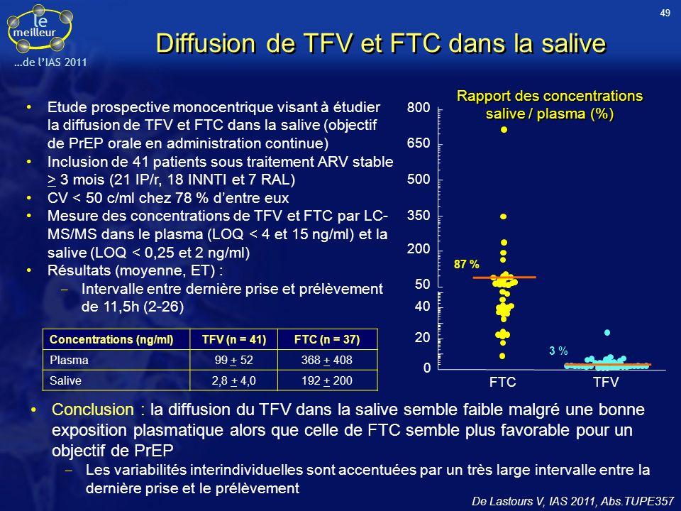 Diffusion de TFV et FTC dans la salive