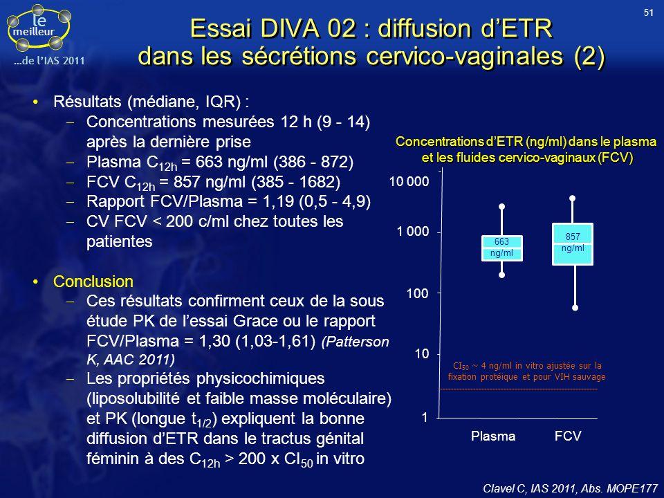 51Essai DIVA 02 : diffusion d'ETR dans les sécrétions cervico-vaginales (2) Résultats (médiane, IQR) :