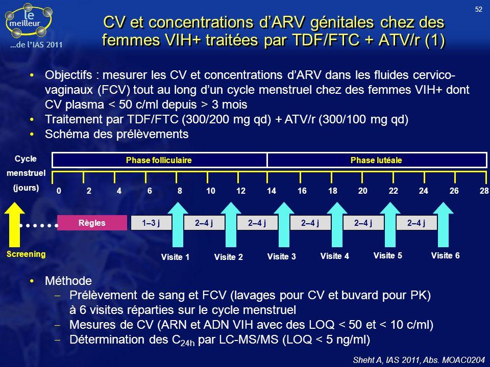 52CV et concentrations d'ARV génitales chez des femmes VIH+ traitées par TDF/FTC + ATV/r (1)