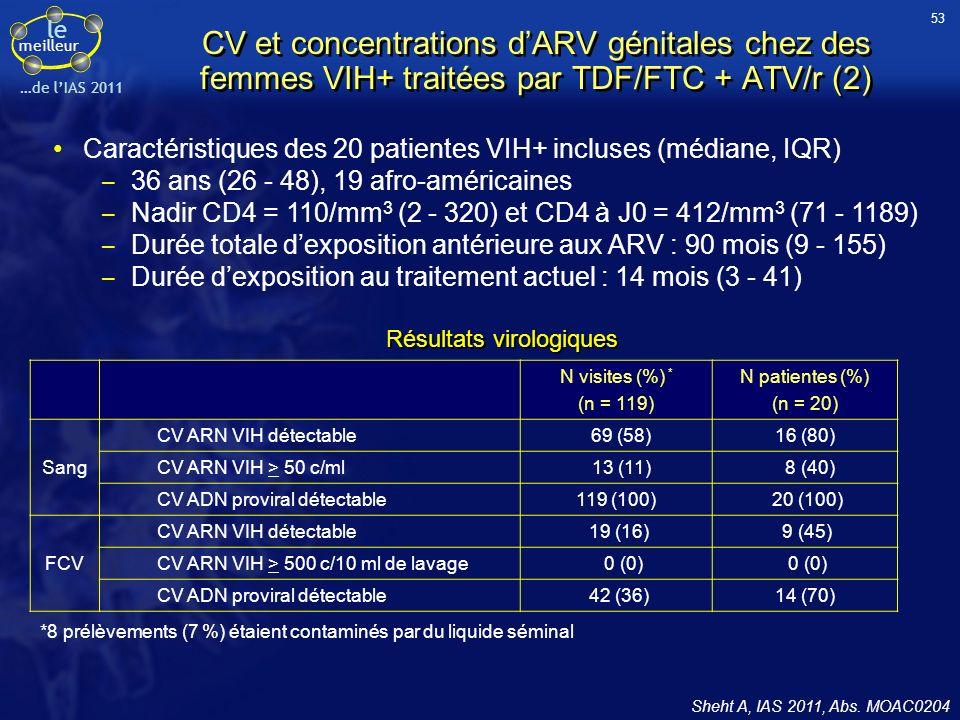 53CV et concentrations d'ARV génitales chez des femmes VIH+ traitées par TDF/FTC + ATV/r (2)