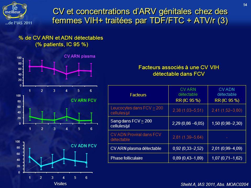 54CV et concentrations d'ARV génitales chez des femmes VIH+ traitées par TDF/FTC + ATV/r (3) % de CV ARN et ADN détectables.
