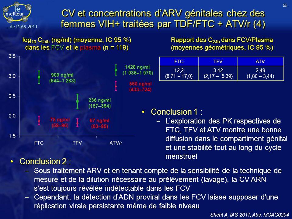 55 CV et concentrations d'ARV génitales chez des femmes VIH+ traitées par TDF/FTC + ATV/r (4)