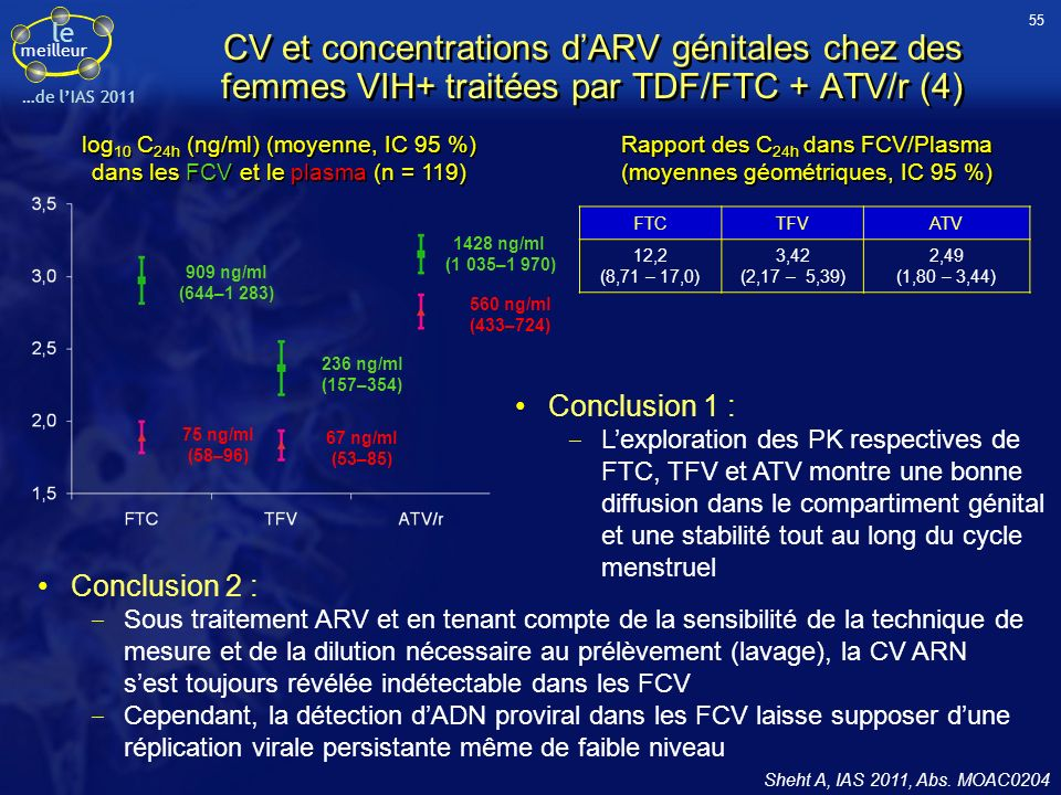 55CV et concentrations d'ARV génitales chez des femmes VIH+ traitées par TDF/FTC + ATV/r (4)