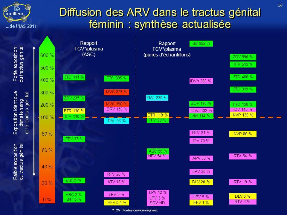 56 Diffusion des ARV dans le tractus génital féminin : synthèse actualisée. Rapport. FCV*/plasma (ASC)