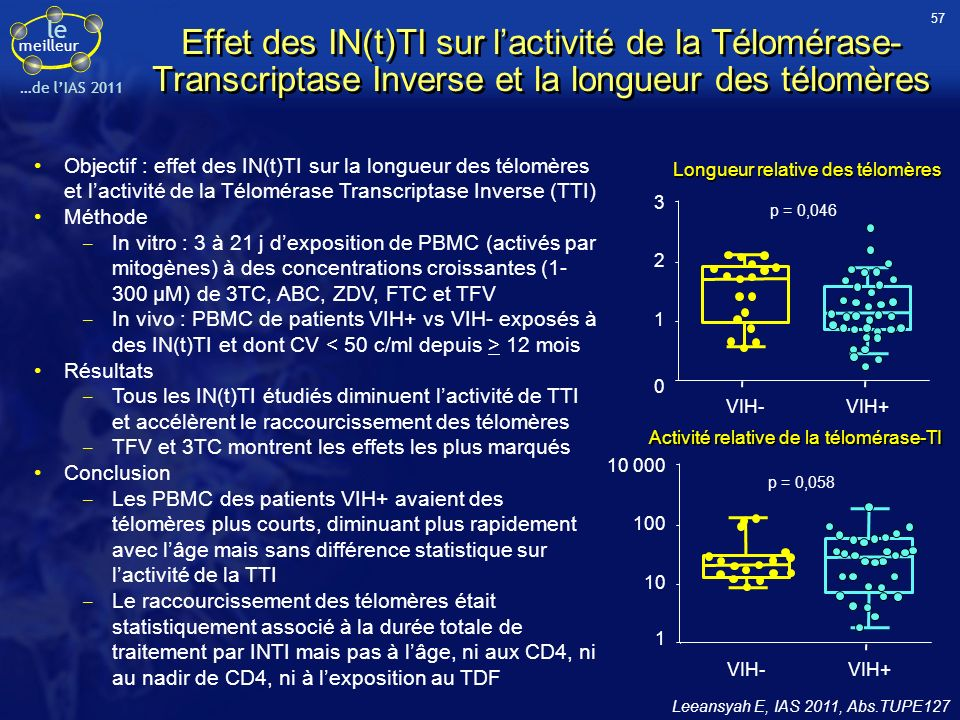 57 Effet des IN(t)TI sur l'activité de la Télomérase-Transcriptase Inverse et la longueur des télomères.