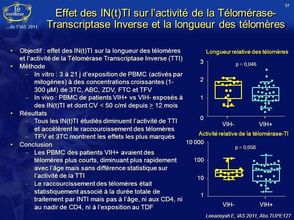 57Effet des IN(t)TI sur l'activité de la Télomérase-Transcriptase Inverse et la longueur des télomères.
