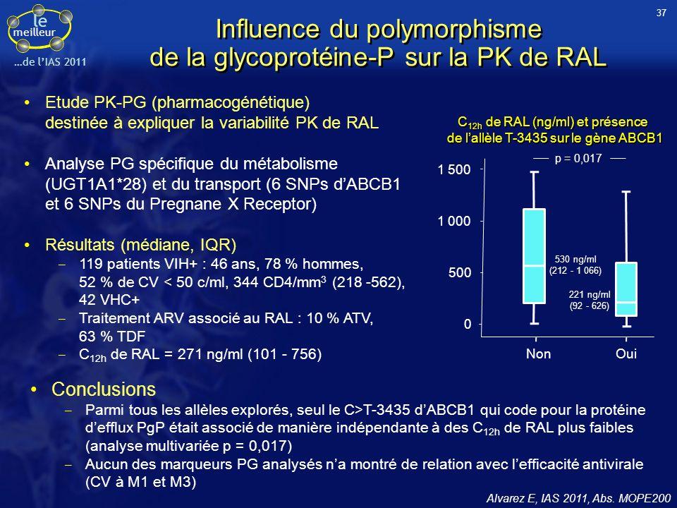 Influence du polymorphisme de la glycoprotéine-P sur la PK de RAL