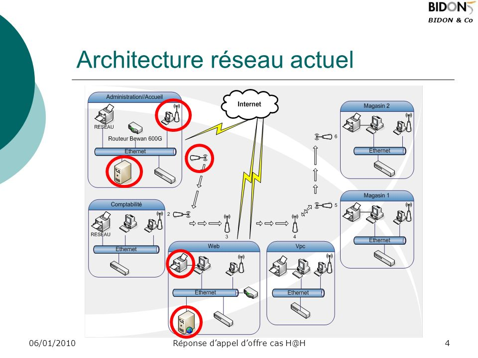 Architecture réseau actuel