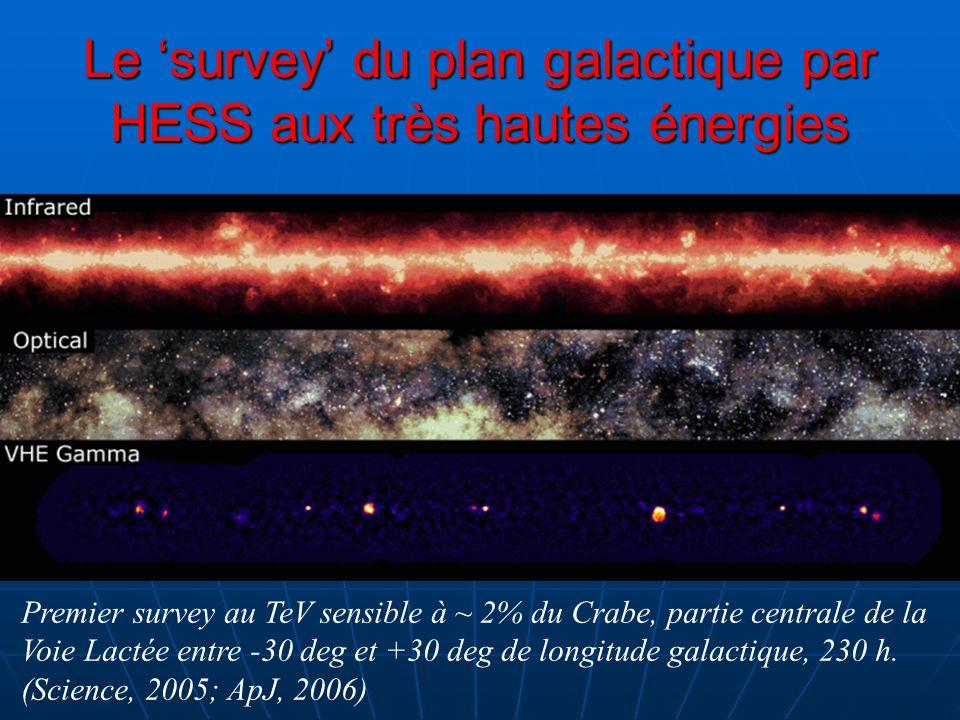 Le 'survey' du plan galactique par HESS aux très hautes énergies