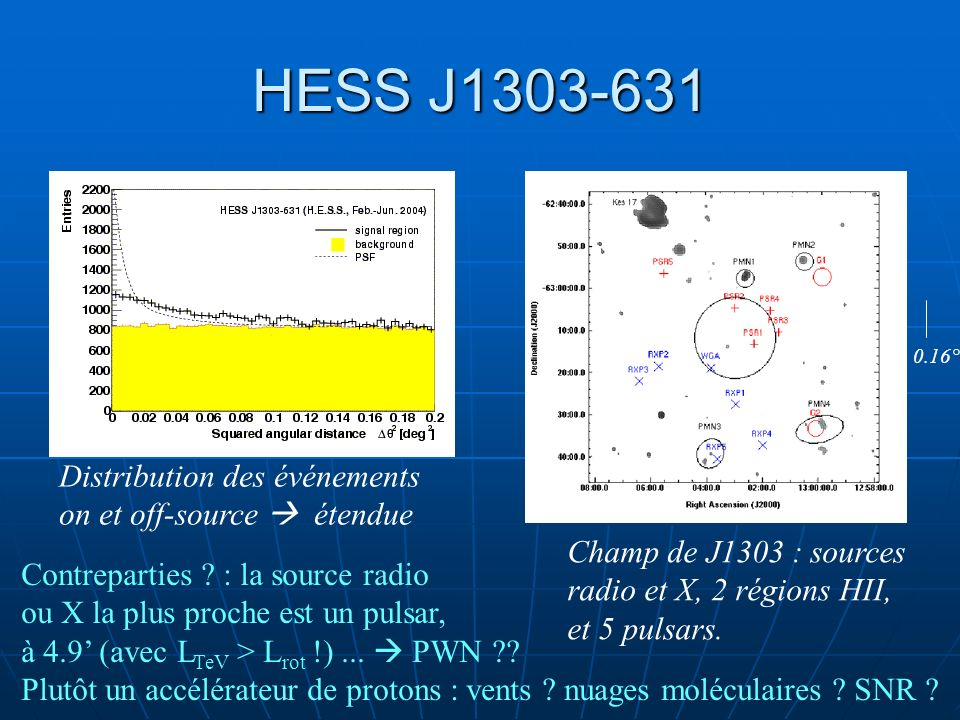 HESS J1303-631 Distribution des événements on et off-source  étendue
