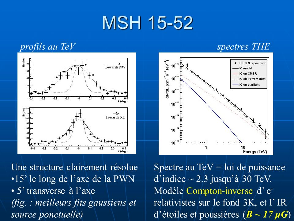 MSH 15-52 profils au TeV spectres THE Une structure clairement résolue