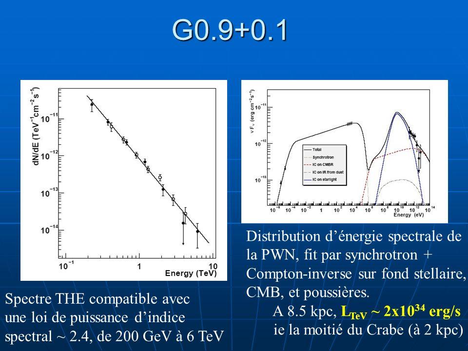 G0.9+0.1 Distribution d'énergie spectrale de