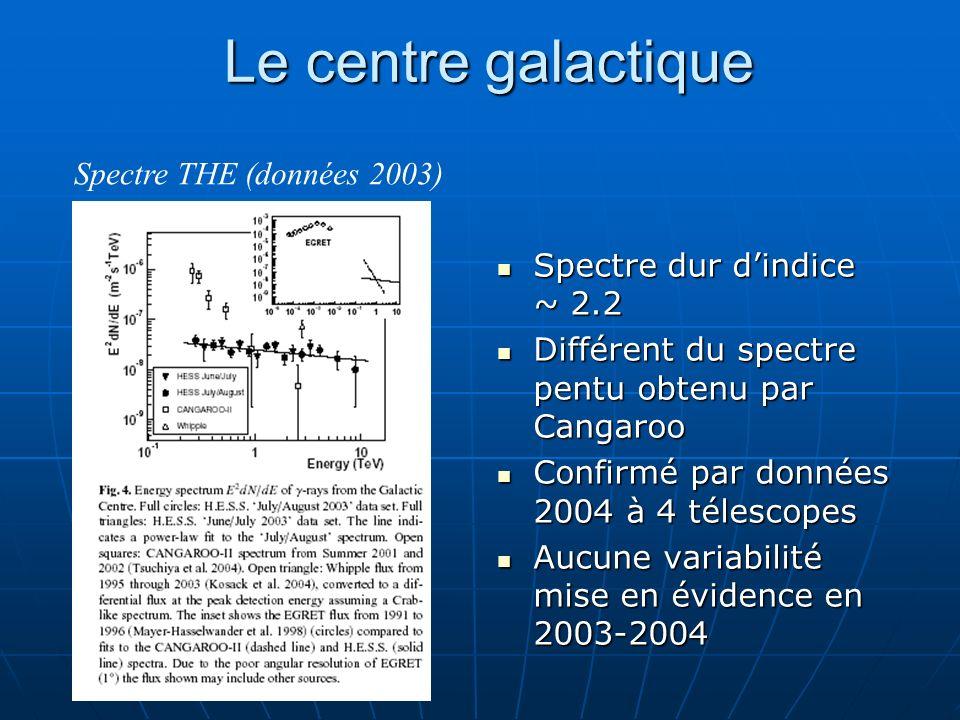 Le centre galactique Spectre THE (données 2003)