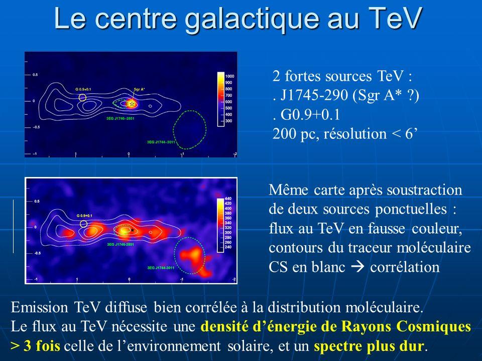 Le centre galactique au TeV