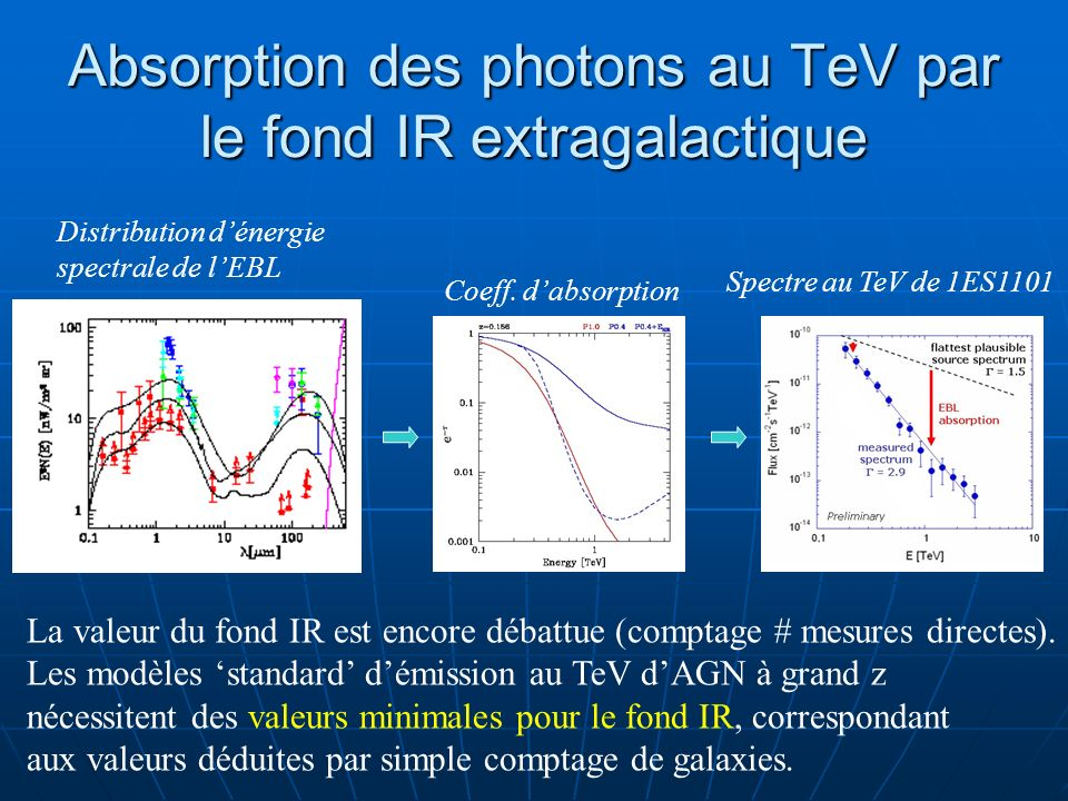 Absorption des photons au TeV par le fond IR extragalactique