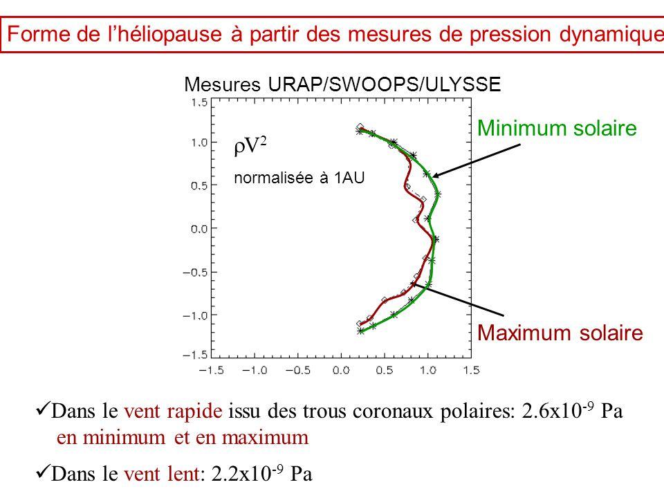 Forme de l'héliopause à partir des mesures de pression dynamique