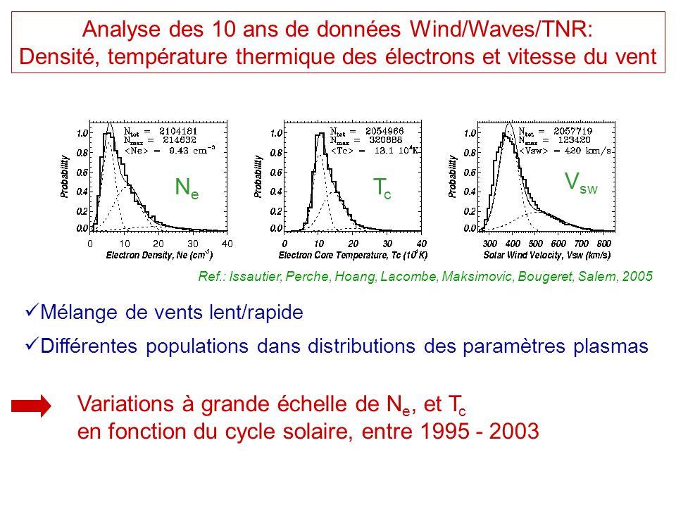 Analyse des 10 ans de données Wind/Waves/TNR: