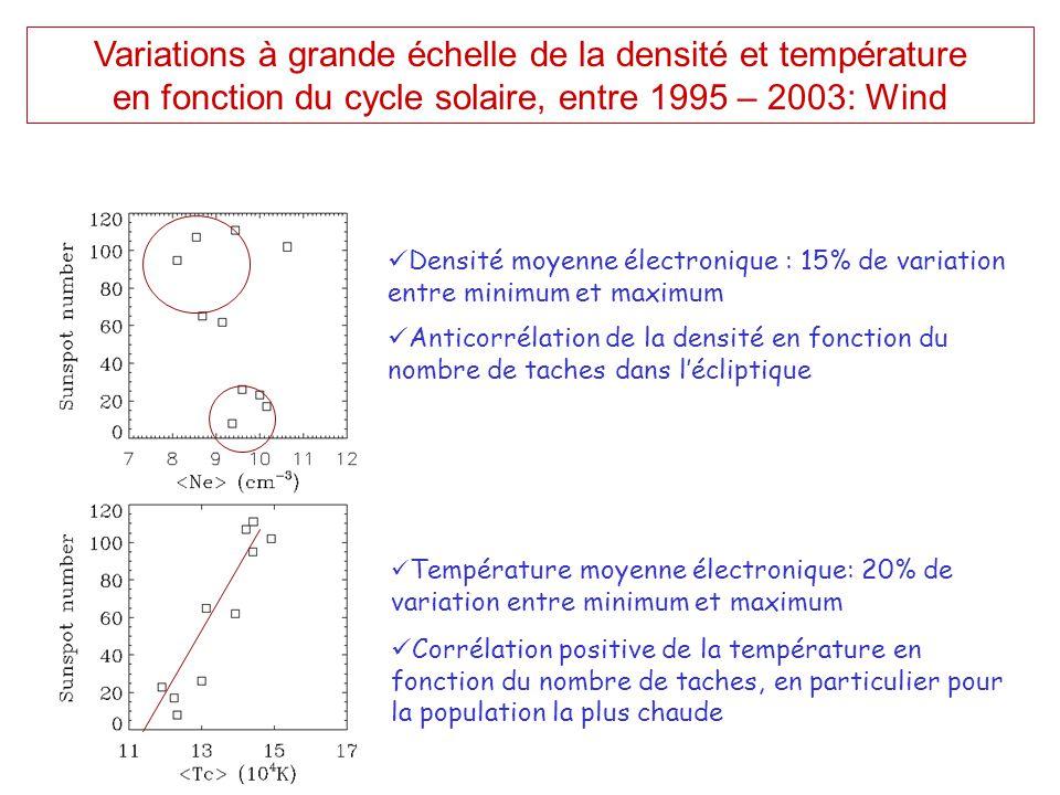 Variations à grande échelle de la densité et température