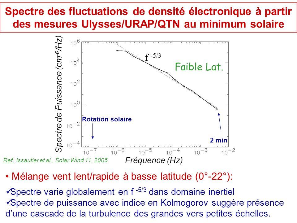 Spectre des fluctuations de densité électronique à partir des mesures Ulysses/URAP/QTN au minimum solaire