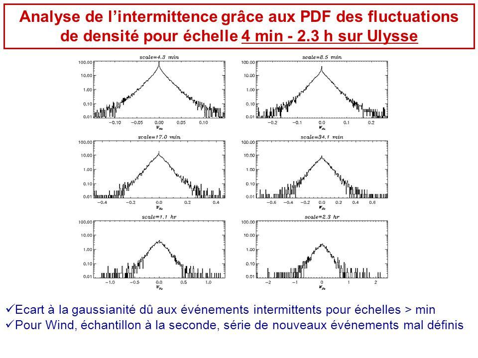 Analyse de l'intermittence grâce aux PDF des fluctuations de densité pour échelle 4 min - 2.3 h sur Ulysse
