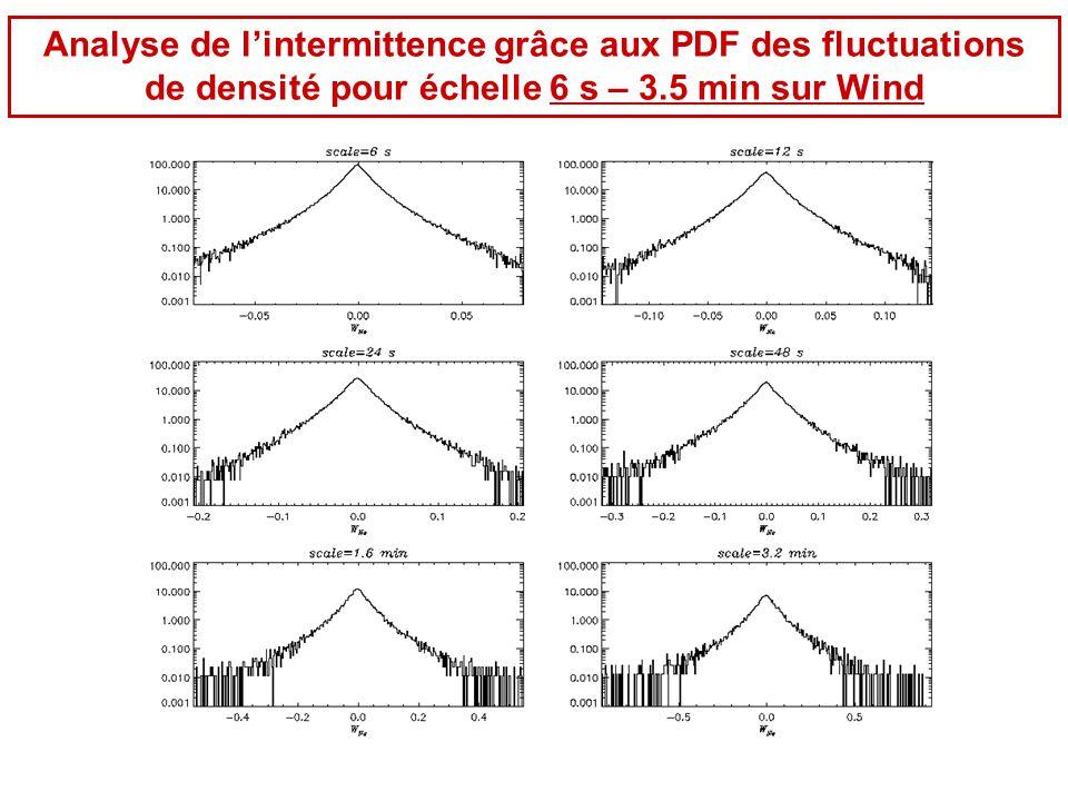 Analyse de l'intermittence grâce aux PDF des fluctuations de densité pour échelle 6 s – 3.5 min sur Wind