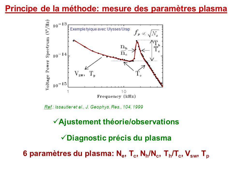 Principe de la méthode: mesure des paramètres plasma
