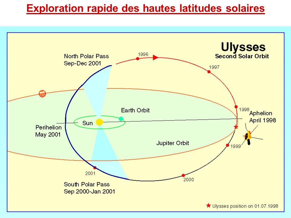 Exploration rapide des hautes latitudes solaires