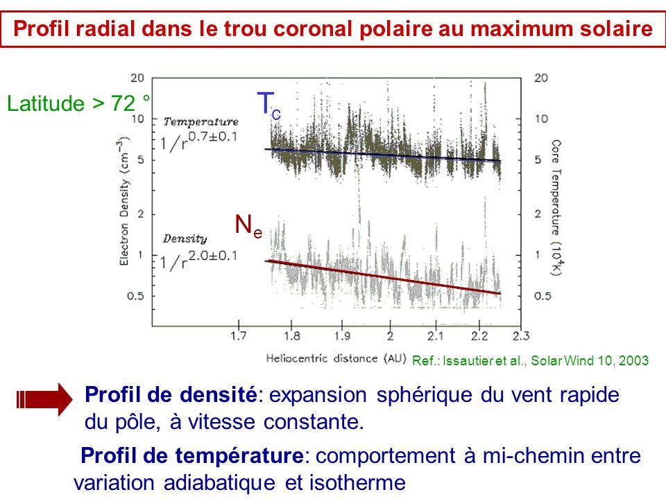 Profil radial dans le trou coronal polaire au maximum solaire