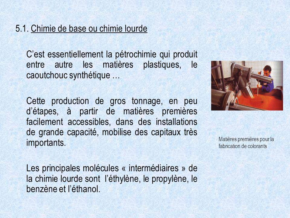 5.1. Chimie de base ou chimie lourde