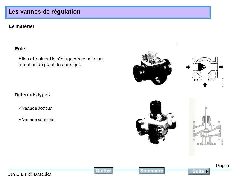 Le matériel Rôle : Elles effectuent le réglage nécessaire au maintien du point de consigne. Différents types.