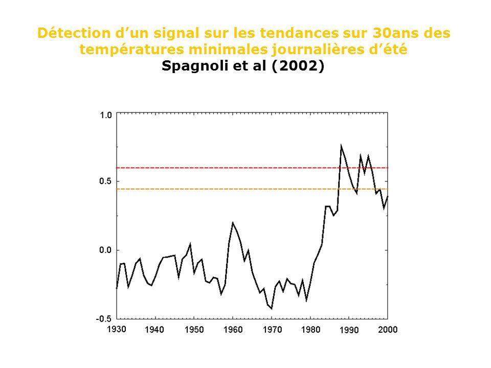 Détection d'un signal sur les tendances sur 30ans des températures minimales journalières d'été Spagnoli et al (2002)