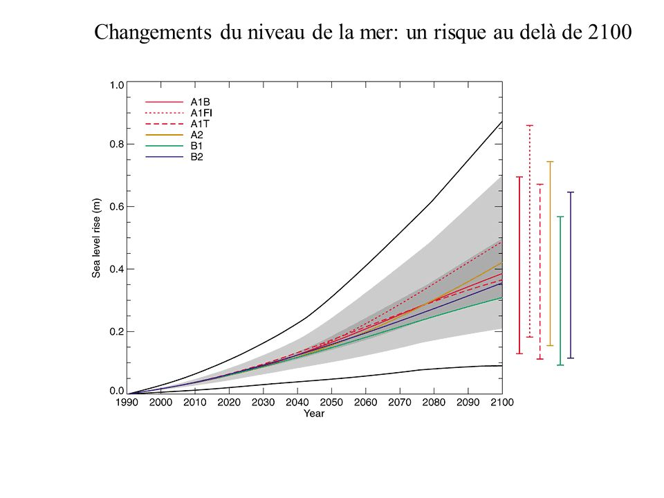 Changements du niveau de la mer: un risque au delà de 2100