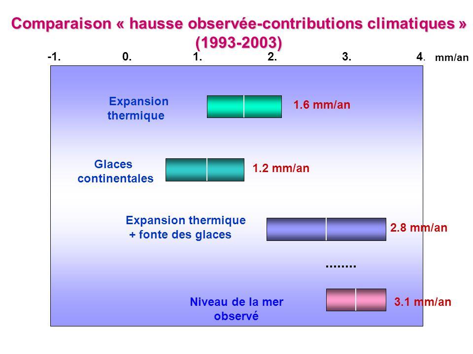 Comparaison « hausse observée-contributions climatiques » (1993-2003)