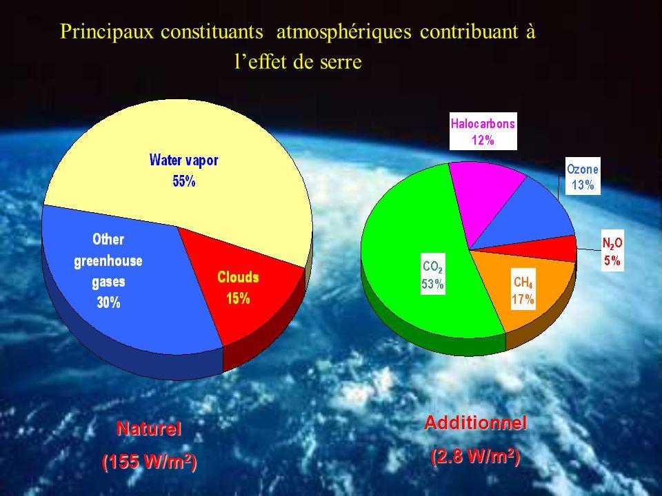 Principaux constituants atmosphériques contribuant à l'effet de serre