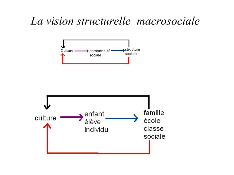 La vision structurelle macrosociale