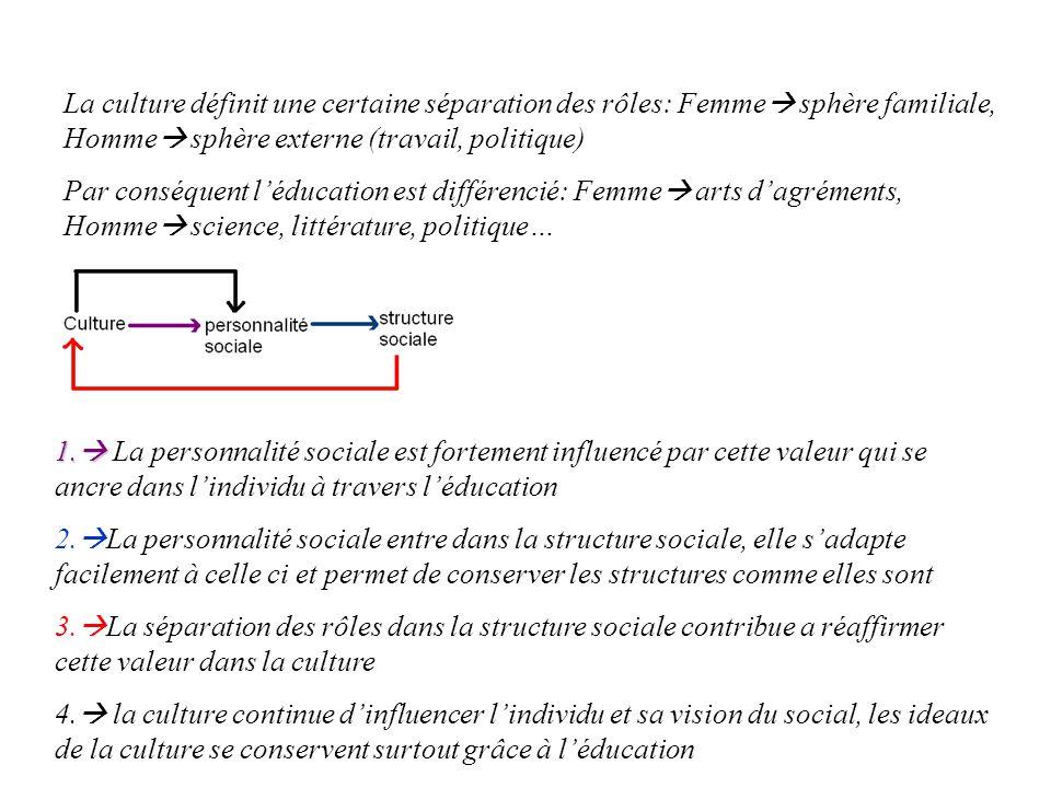 La culture définit une certaine séparation des rôles: Femme sphère familiale, Homme sphère externe (travail, politique)