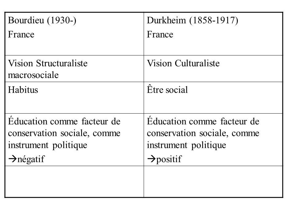 Bourdieu (1930-) France. Durkheim (1858-1917) Vision Structuraliste macrosociale. Vision Culturaliste.