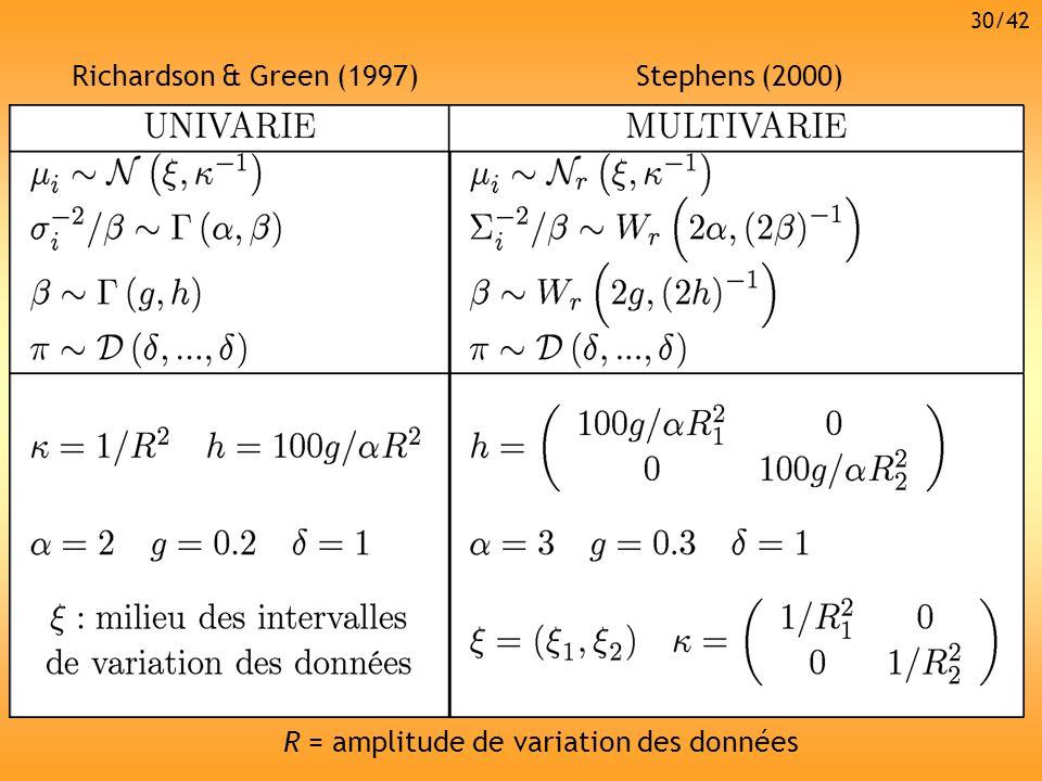 R = amplitude de variation des données