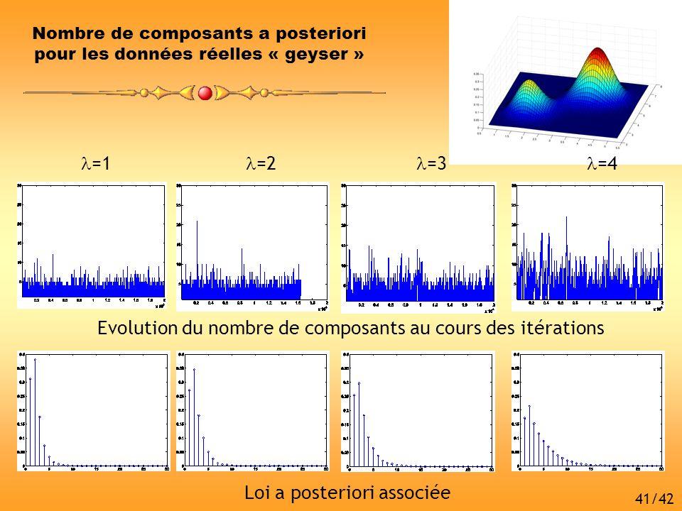 Evolution du nombre de composants au cours des itérations