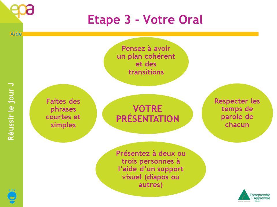 Etape 3 - Votre Oral VOTRE PRÉSENTATION Réussir le jour J