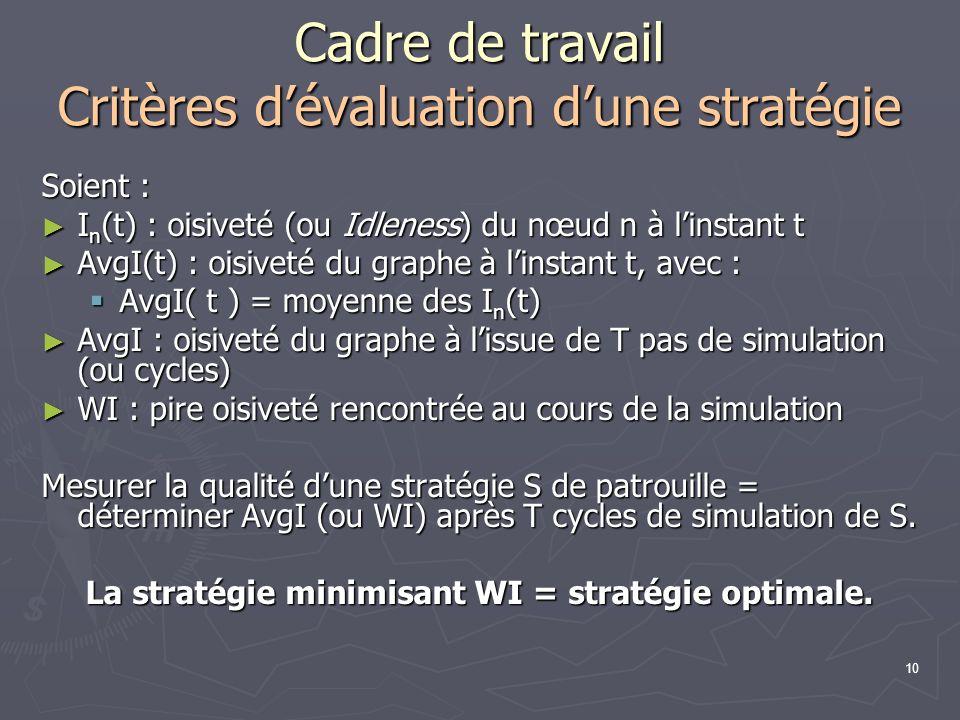 Cadre de travail Critères d'évaluation d'une stratégie