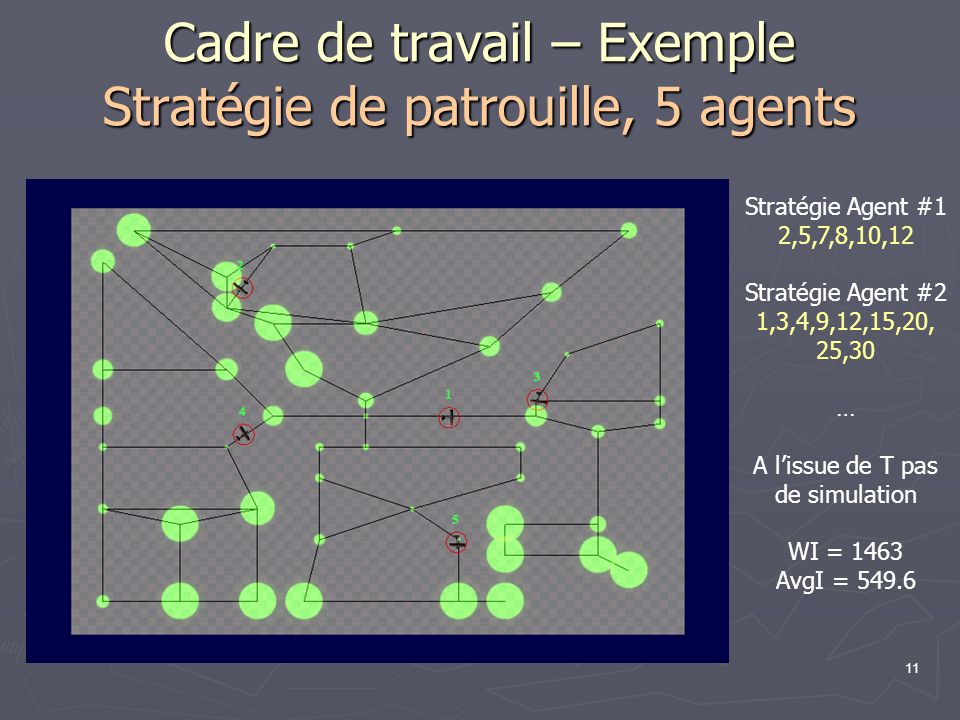 Cadre de travail – Exemple Stratégie de patrouille, 5 agents