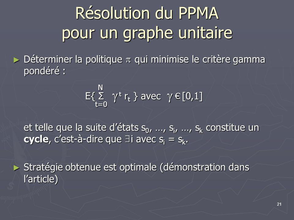 Résolution du PPMA pour un graphe unitaire