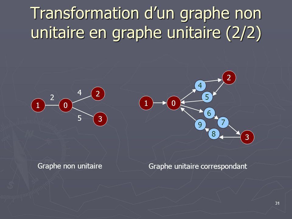 Transformation d'un graphe non unitaire en graphe unitaire (2/2)